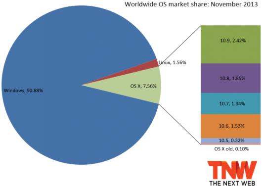 os_x_market_share_november_2013-730x527