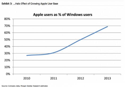 halo-effect-growing-apple-user-effect