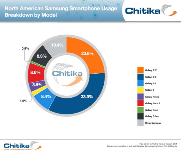 samsung-smartphone-web-traffic
