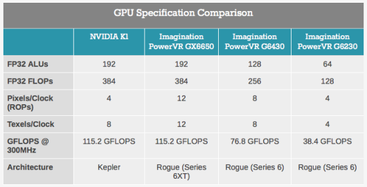 AnandTech-Imagination-Technologies-PowerVR-GX6650-vs-Nvidia-K1