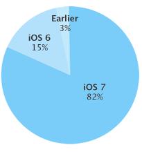 iOS 7 in crescita: ora è sfruttato sull'82% dei dispositivi