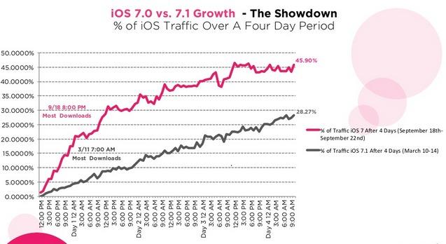 Confronto di adozione tra iOS 7.0 ed iOS 7.1