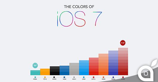 i colori delle app