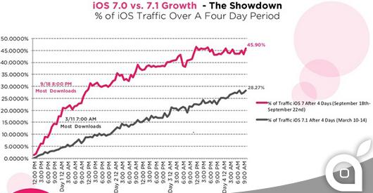 ios 7 vs ios 7.1