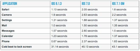 ios 7.1 su iphone 4 velocità