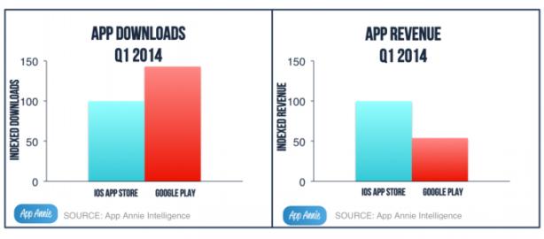app-stores-growth-q1-2014-614x270