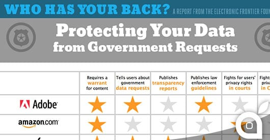 Apple viene premiata per la protezione della privacy dei suoi utenti dalle richieste governative