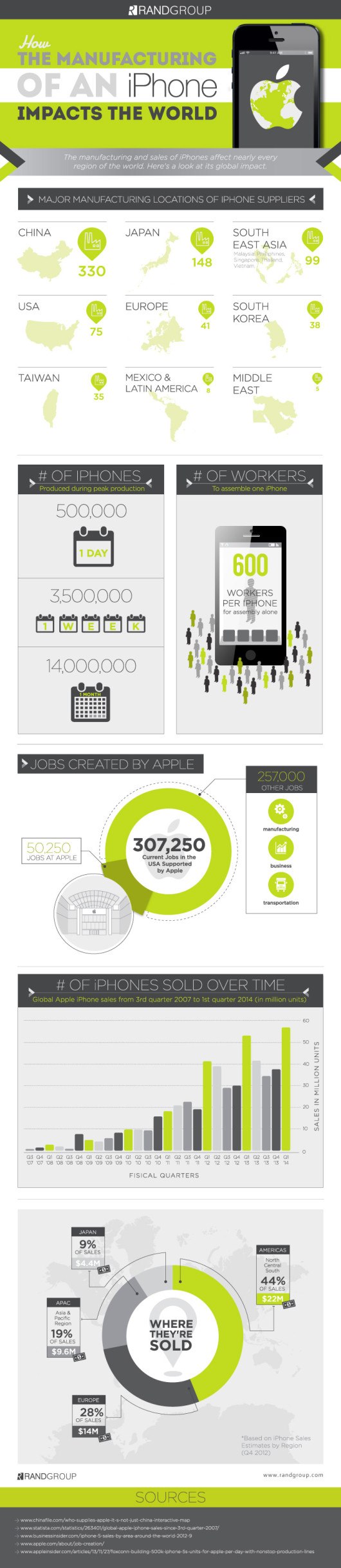 iPhone-manufacturing-infographic