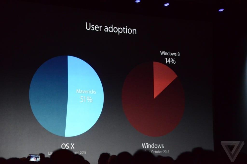 WWDC 2014: Tim Cook illustra i risultati e le statistiche di Apple