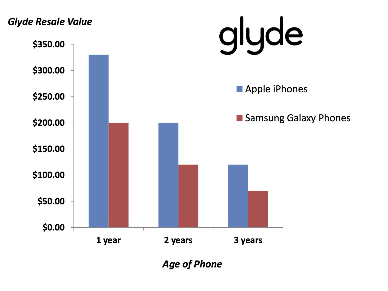 Glyde Iphone Se