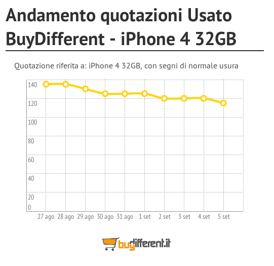 Andamento_quotazioni_Usato_BuyDifferent__iPhone_4_32GB