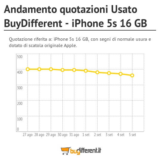 Andamento_quotazioni_Usato_BuyDifferent__iPhone_5s_16_GB