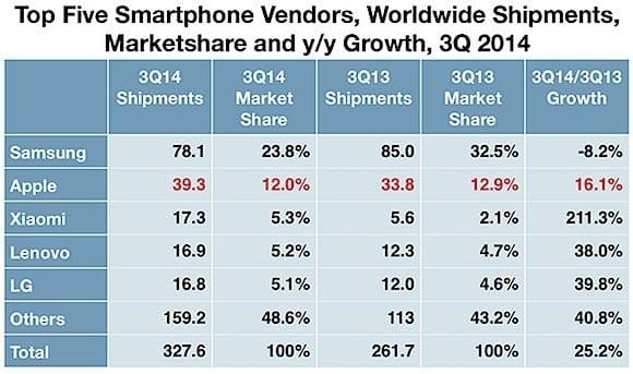 125279-md-IDC_smartphone_vendors_inline