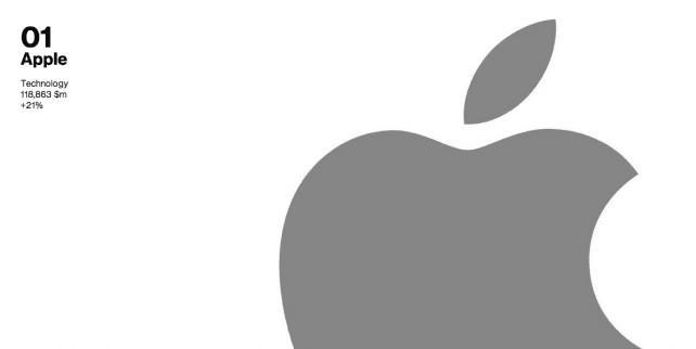 Interbrand-Apple-642x322