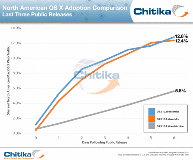 chitikainsights-yosemite_adoption_comparison-614x511