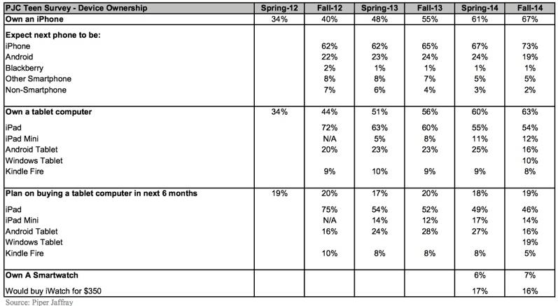 sondaggio.iphone