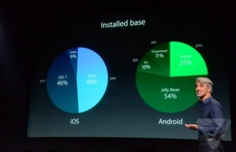 vs android - Copia
