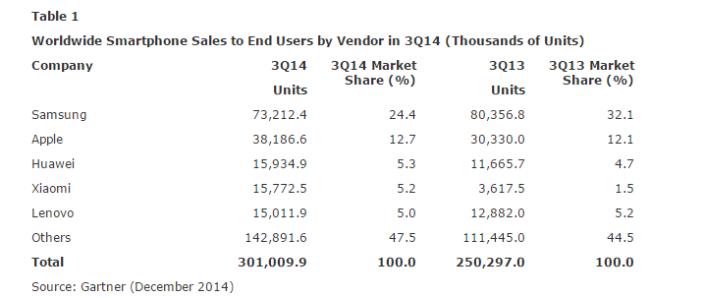2014-12-15-13_06_46-gartner-says-sales-of-smartphones-grew-20-percent-in-third-quarter-of-2014