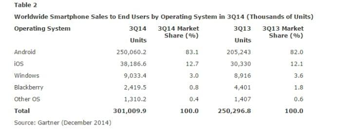 2014-12-15-13_06_58-gartner-says-sales-of-smartphones-grew-20-percent-in-third-quarter-of-2014