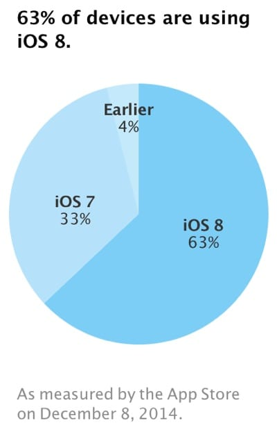 ios8installationnumbers
