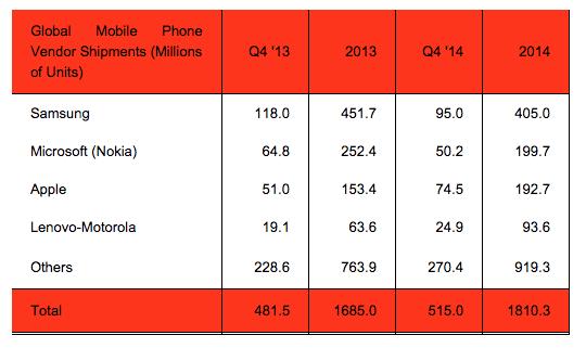 Apple-Samsung-Mobile-Vendors-Q4-14