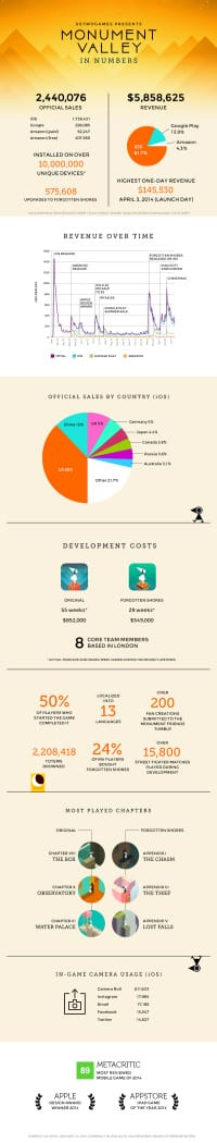 monument-valley-infografica