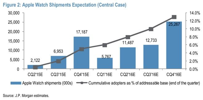 JP-Morgan-Apple-Watch-shipment-estimates