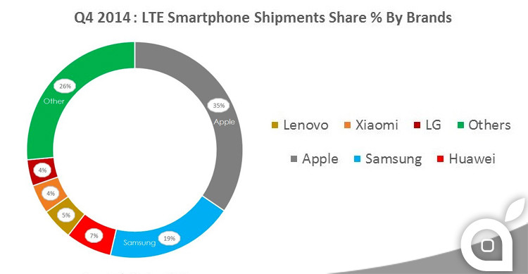 apple-smartphone-4g