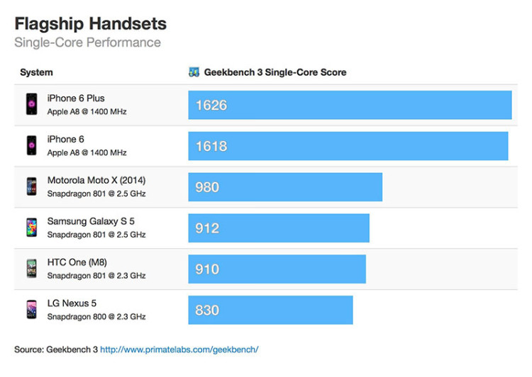 iPhone-6-vs-android-flagship-single-core-geekbench-scores1