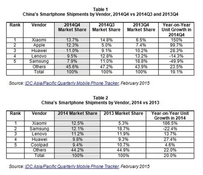 idc-china-numbers-screenshot