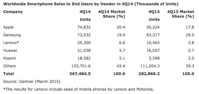 Worldwide-Smartphone-Sales-Gartner-Q4-2014
