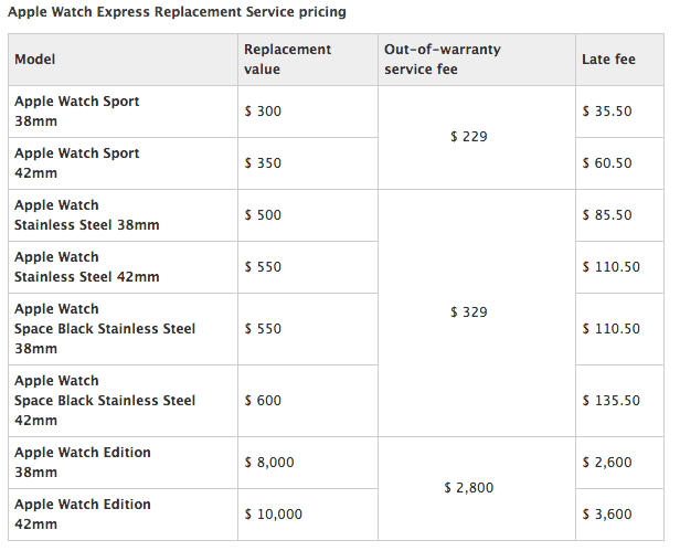 Apple-Watch-Express-Replacement-Pricing