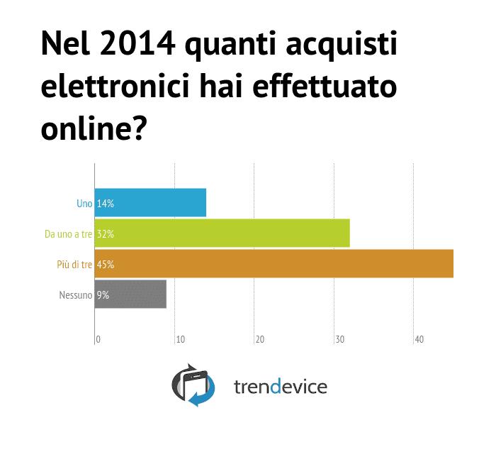 Q8 -Nel 2014 quanti acquisti elettronici hai effettuato online