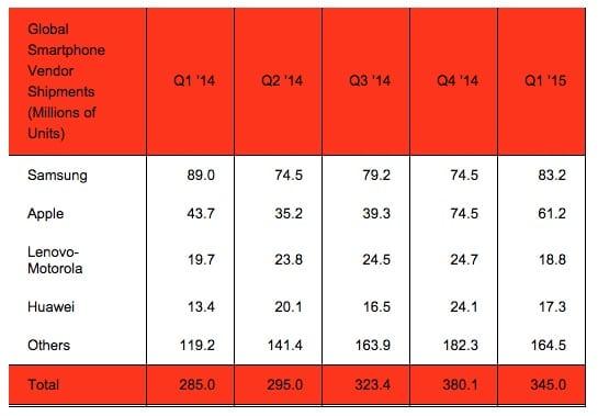 Strategy-Analytics-Q1-2015-Vendors