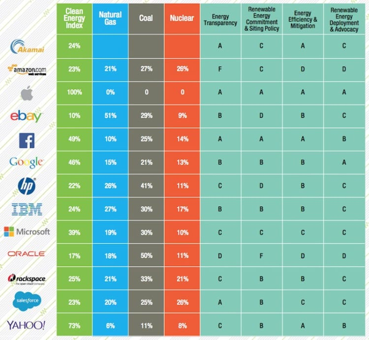 Greenpace-Clean-Energy-Index-Scorecard-2015