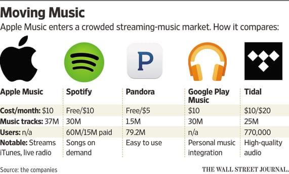 Apple-Music-vs-Competitors