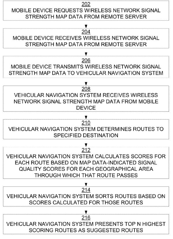 Navigation-Patent