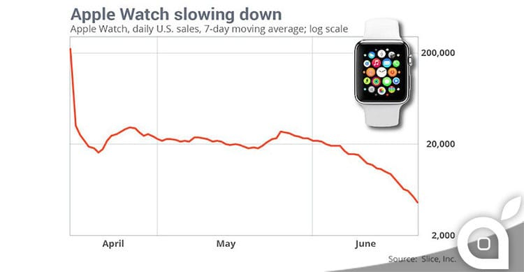 apple watch vendite usa
