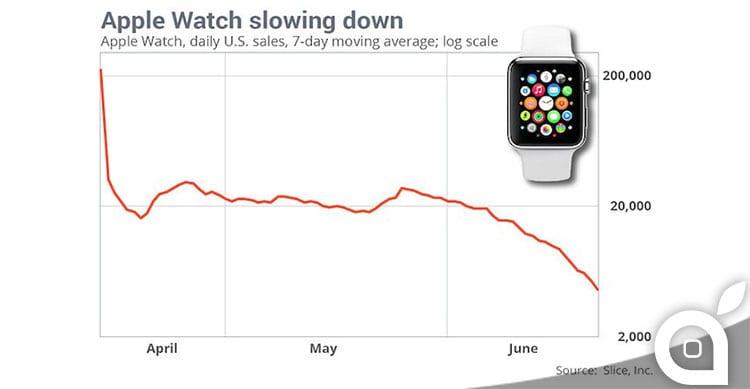 Apple Watch: secondo Slice Intelligence calo delle vendite negli USA
