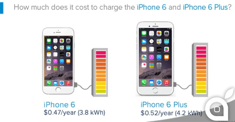 iphone 6 consumo per anno