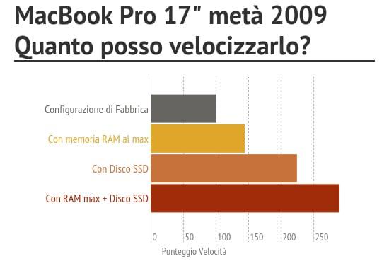potenziamento_MacBook_Pro_17_meta_2009