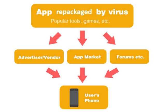 ghost-push-malware-android-apps