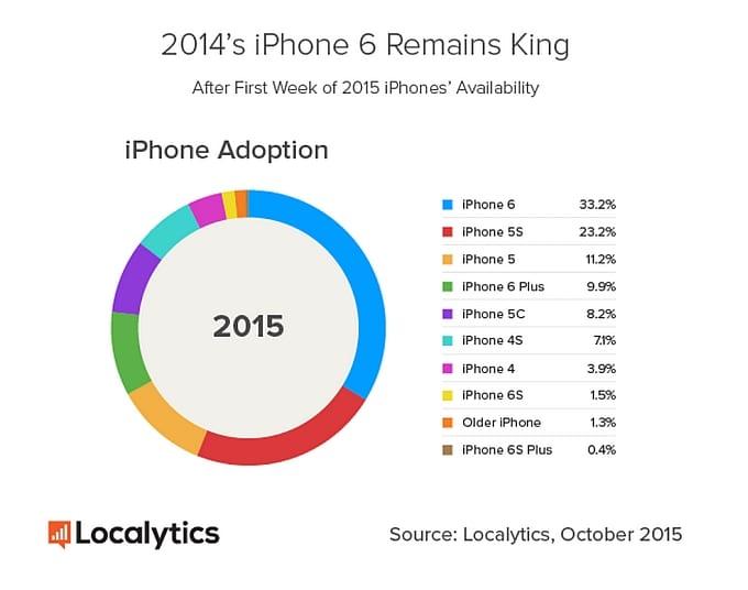 iPhone-model-popularity