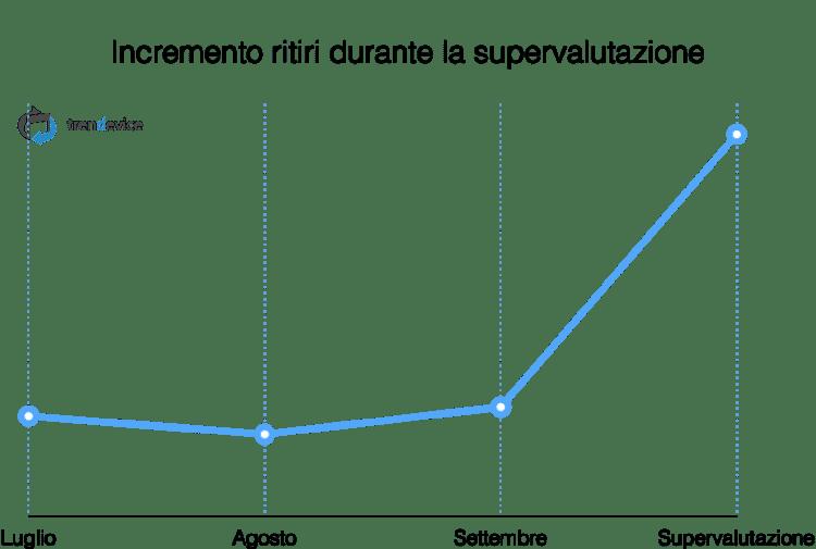 incremento-ritiri-supervalutazione-trendevice
