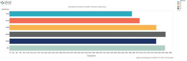 Apple-Online-Sales-by-Age-Group
