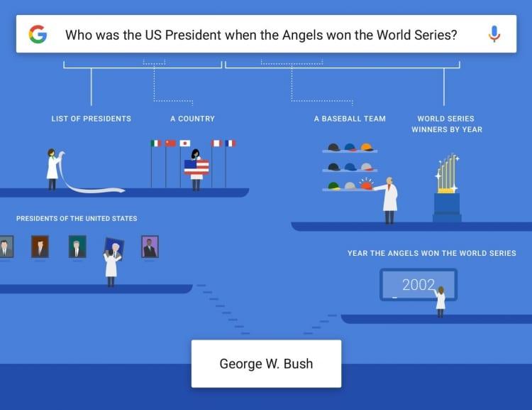 google-comprende-le-domande-e-il-significato