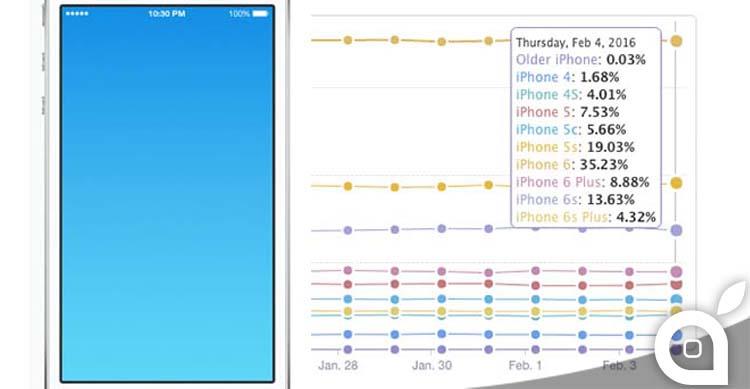 Un terzo dei clienti iPhone possiede ancora un dispositivo da 4 pollici