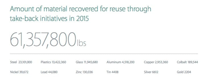 Apple-iphone-recycling-numbers
