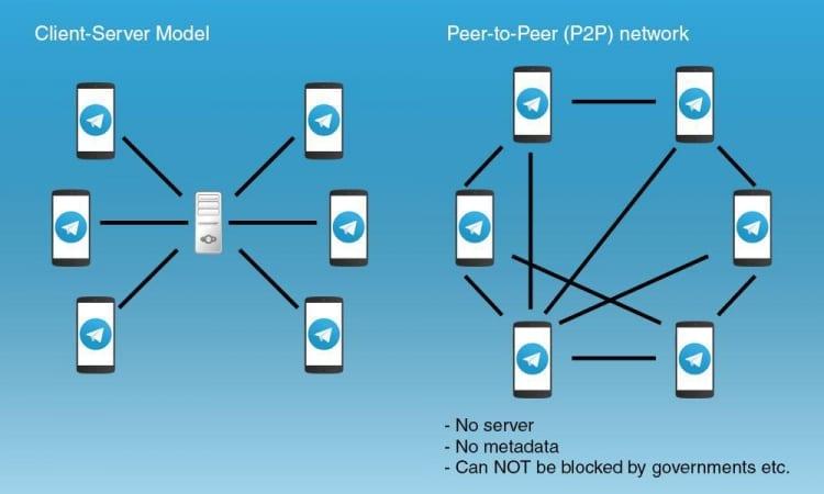 Telegram-crittografia-peer-to-peer-2