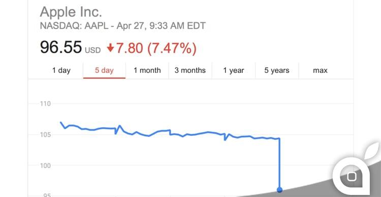 Risultati finanziari Apple, il titolo in borsa apre con un crollo